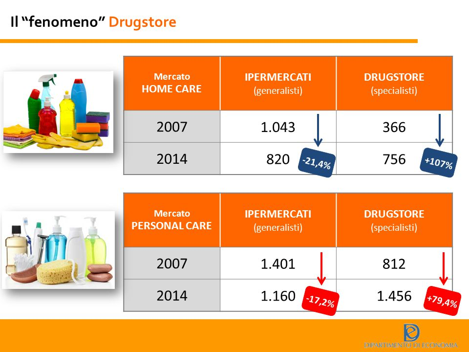 Il fenomeno Drugstore