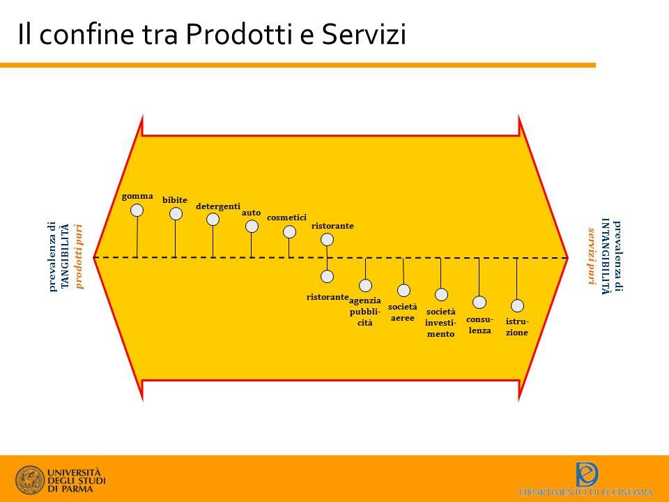 Il confine tra Prodotti e Servizi