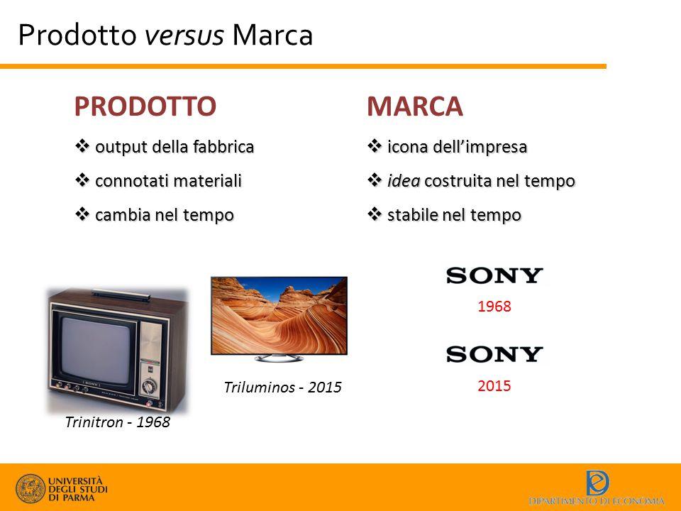 Prodotto versus Marca PRODOTTO MARCA output della fabbrica