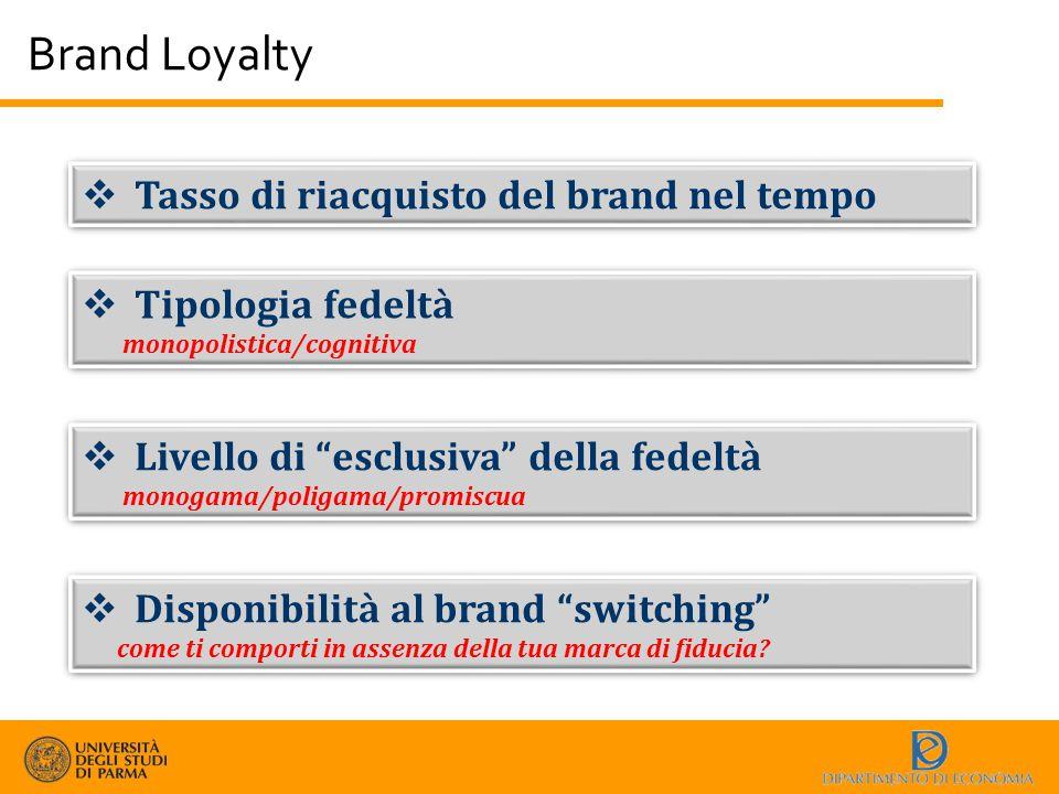 Brand Loyalty Tasso di riacquisto del brand nel tempo