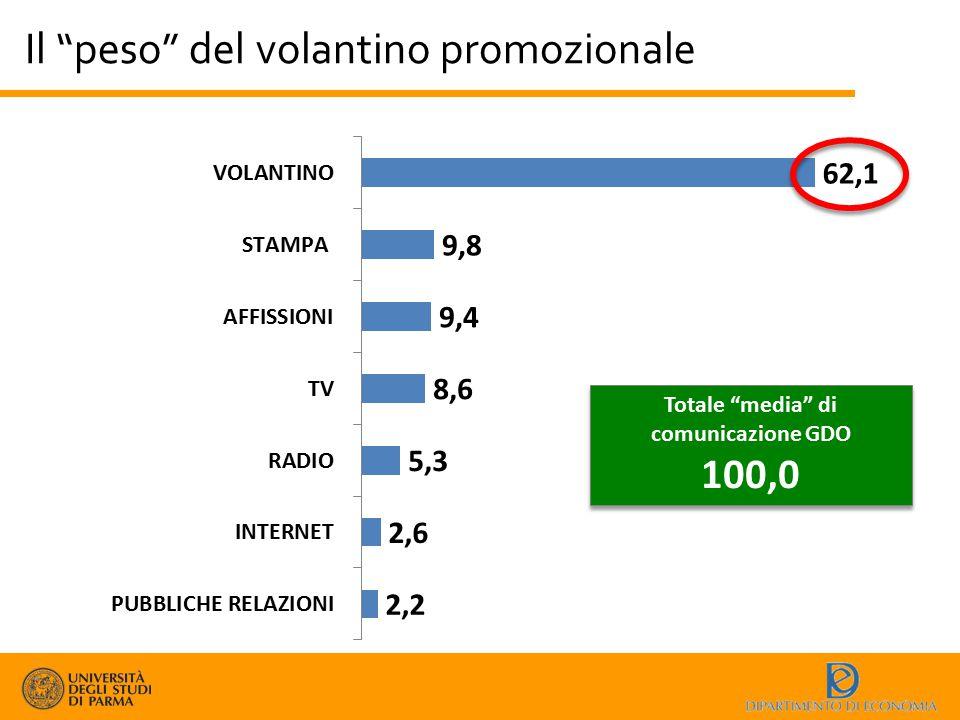 Totale media di comunicazione GDO
