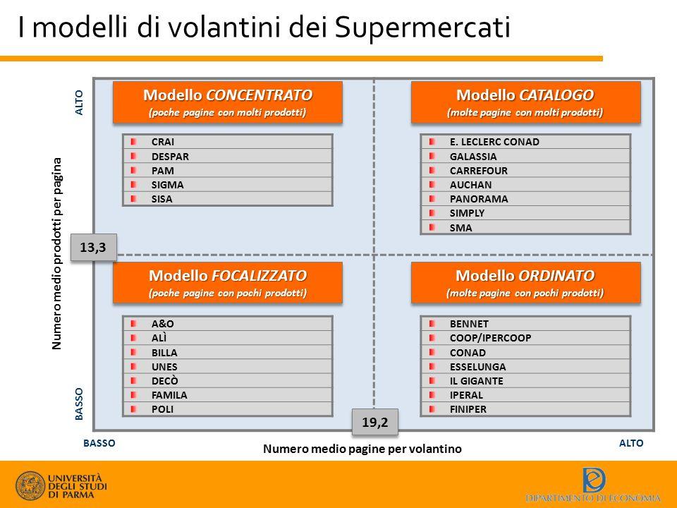 I modelli di volantini dei Supermercati