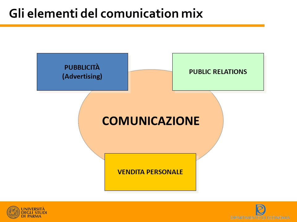 Gli elementi del comunication mix