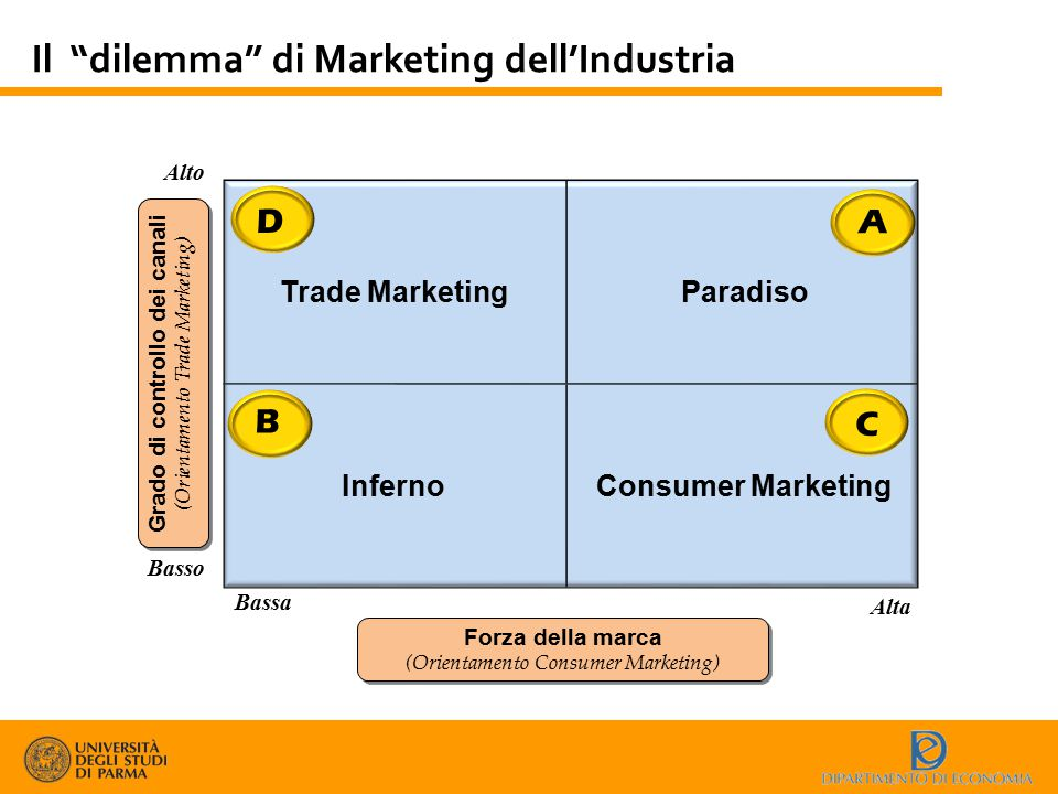 Il dilemma di Marketing dell'Industria