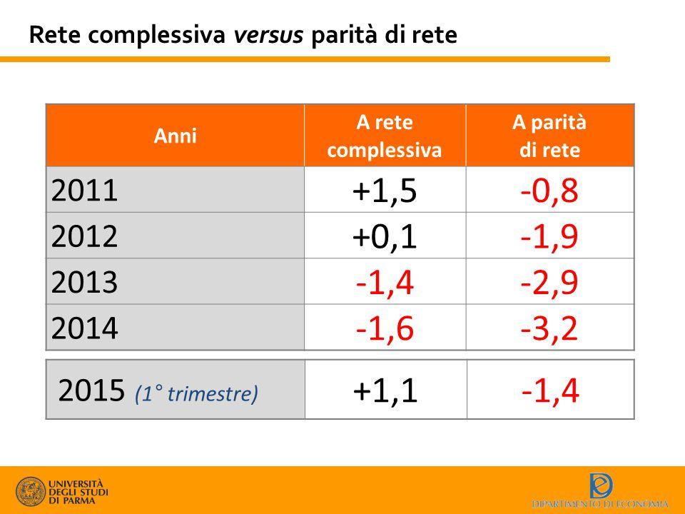 Rete complessiva versus parità di rete