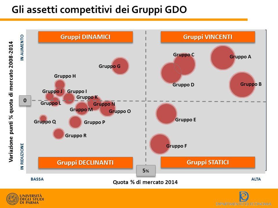Gli assetti competitivi dei Gruppi GDO