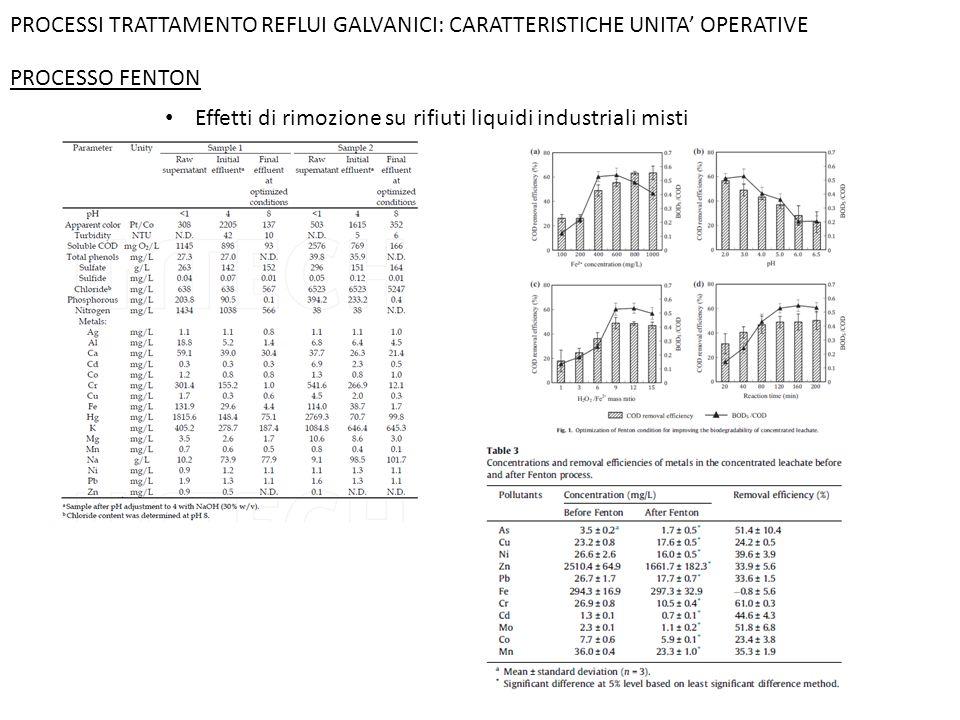 PROCESSI TRATTAMENTO REFLUI GALVANICI: CARATTERISTICHE UNITA' OPERATIVE