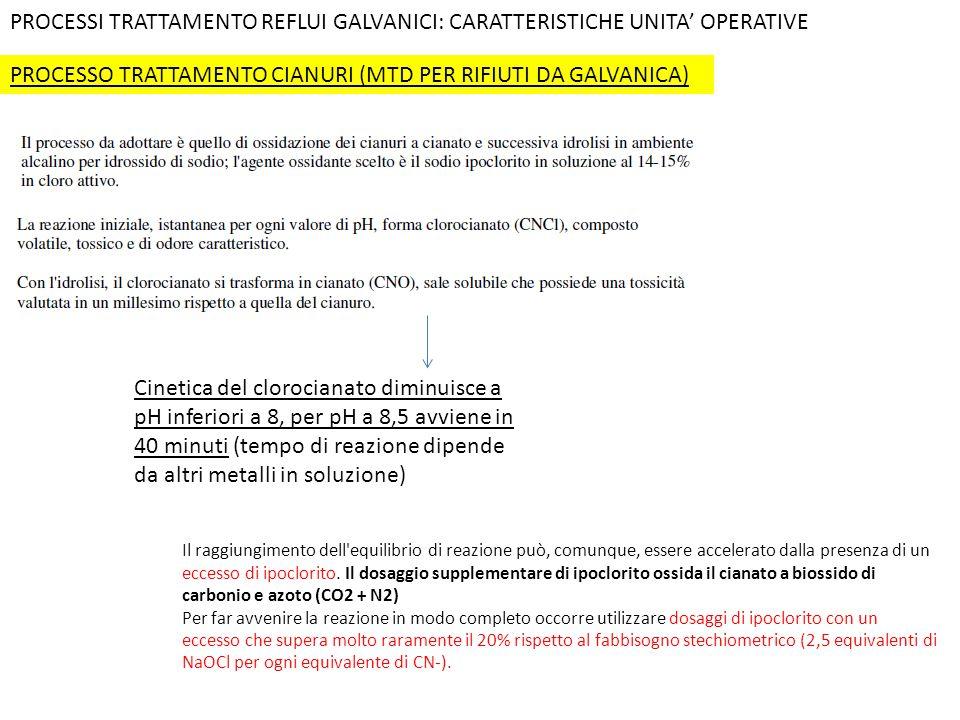PROCESSO TRATTAMENTO CIANURI (MTD PER RIFIUTI DA GALVANICA)