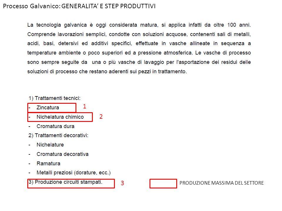 Processo Galvanico: GENERALITA' E STEP PRODUTTIVI