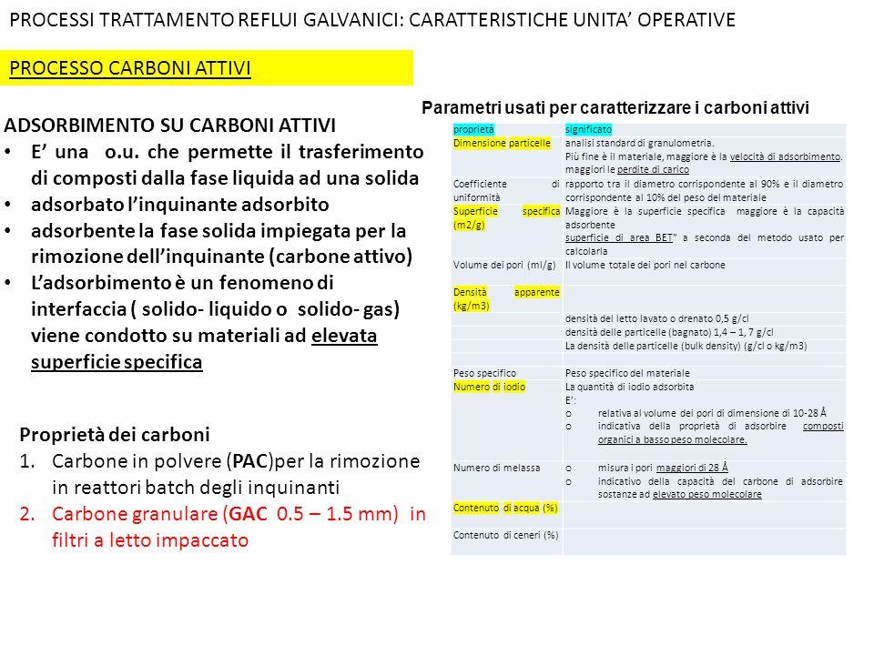 PROCESSO CARBONI ATTIVI