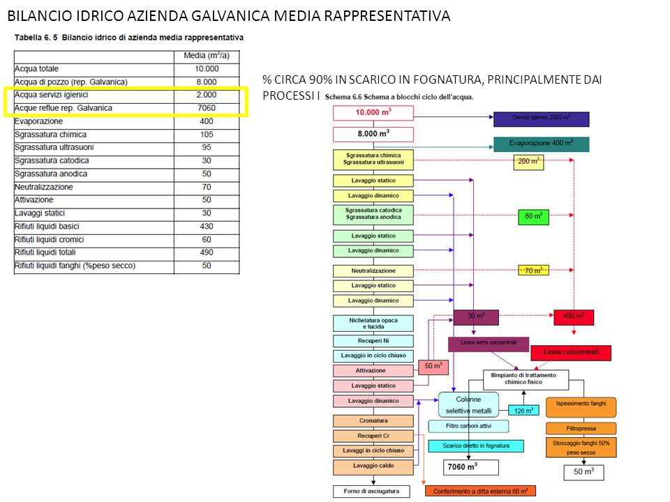 BILANCIO IDRICO AZIENDA GALVANICA MEDIA RAPPRESENTATIVA