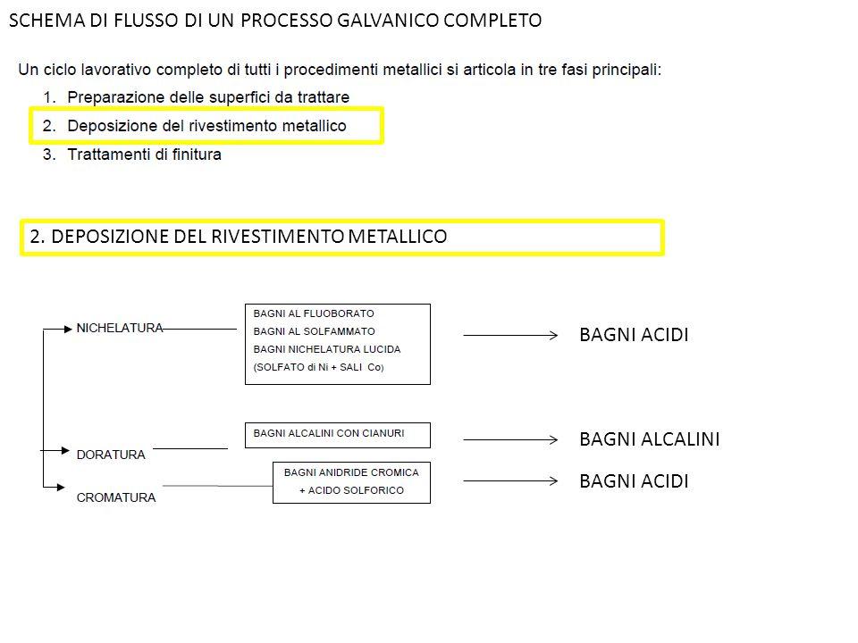 SCHEMA DI FLUSSO DI UN PROCESSO GALVANICO COMPLETO