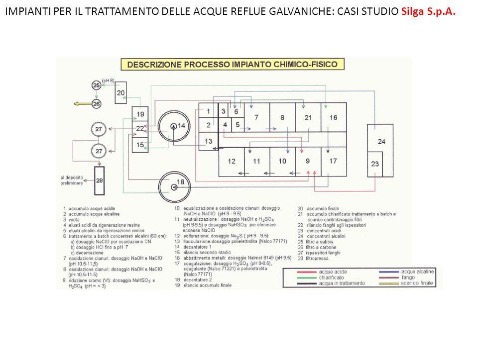 IMPIANTI PER IL TRATTAMENTO DELLE ACQUE REFLUE GALVANICHE: CASI STUDIO Silga S.p.A.