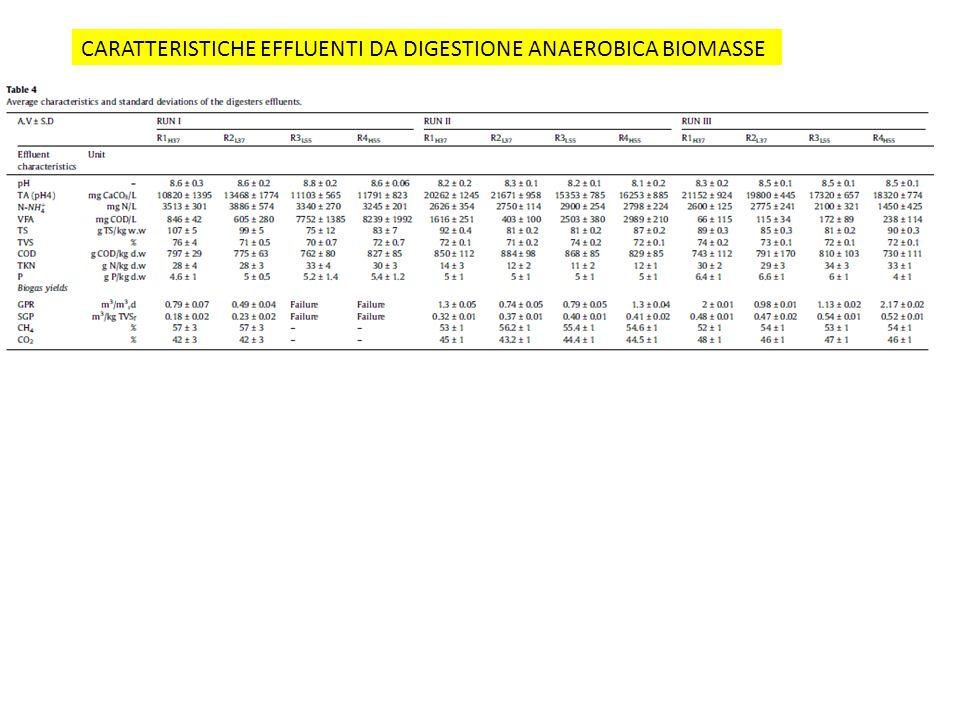 CARATTERISTICHE EFFLUENTI DA DIGESTIONE ANAEROBICA BIOMASSE