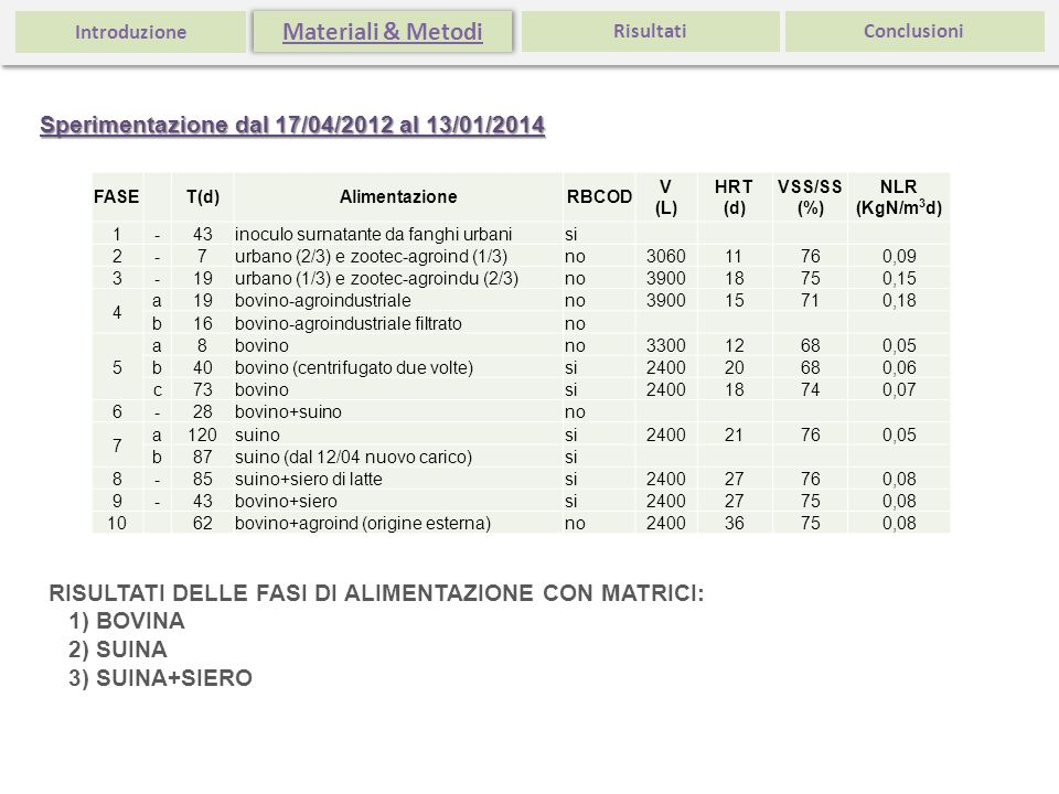 Materiali & Metodi Sperimentazione dal 17/04/2012 al 13/01/2014