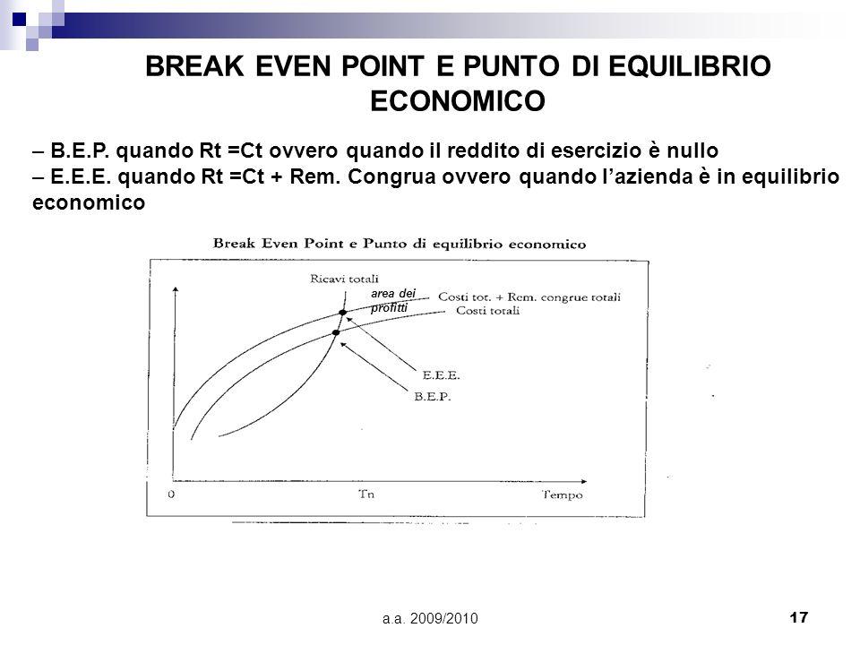 BREAK EVEN POINT E PUNTO DI EQUILIBRIO ECONOMICO