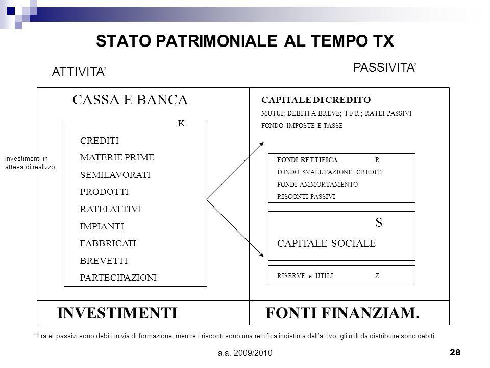 STATO PATRIMONIALE AL TEMPO TX