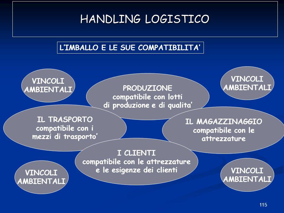 HANDLING LOGISTICO L'IMBALLO E LE SUE COMPATIBILITA' VINCOLI VINCOLI