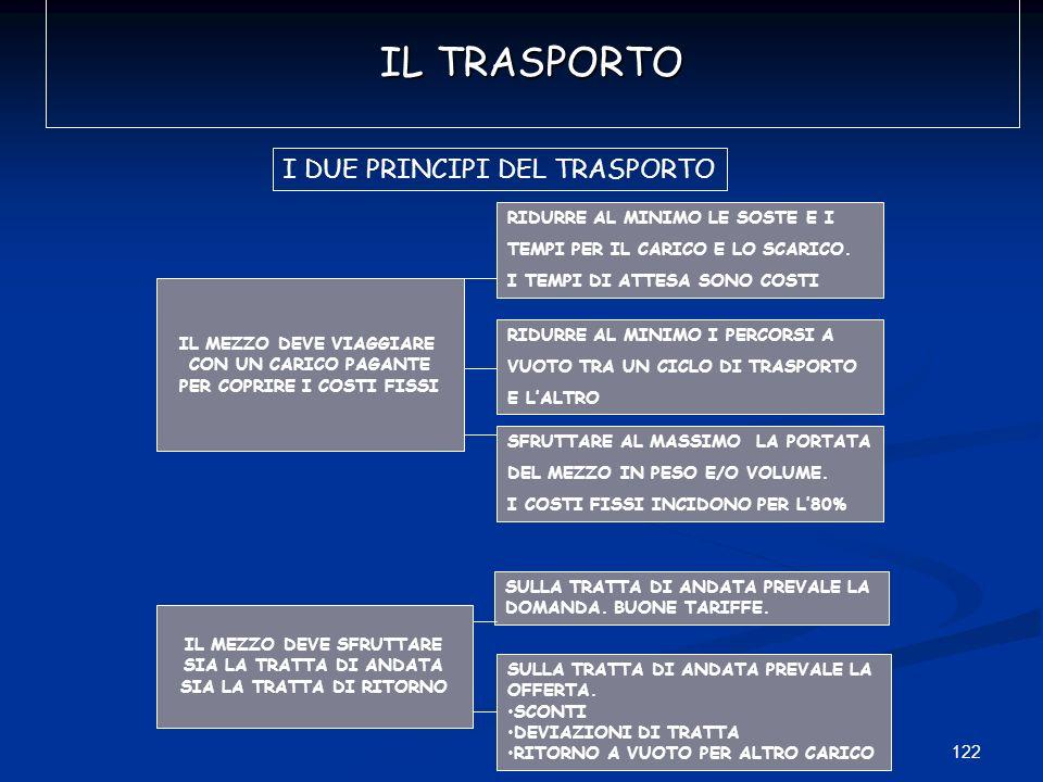 IL TRASPORTO I DUE PRINCIPI DEL TRASPORTO