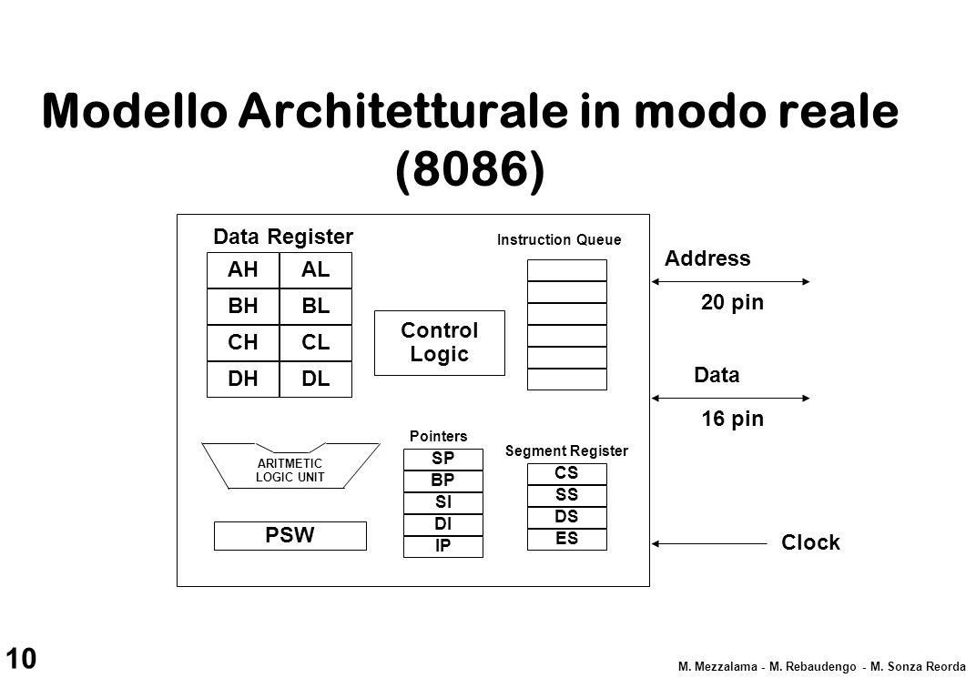 Modello Architetturale in modo reale (8086)