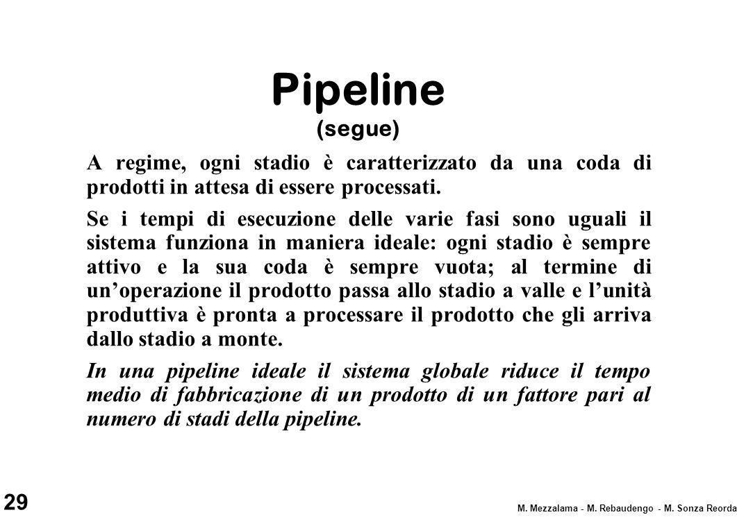 Pipeline (segue) A regime, ogni stadio è caratterizzato da una coda di prodotti in attesa di essere processati.
