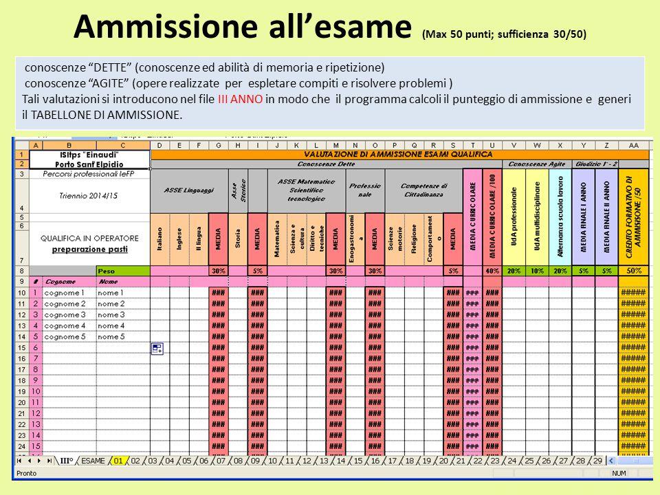 Ammissione all'esame (Max 50 punti; sufficienza 30/50)