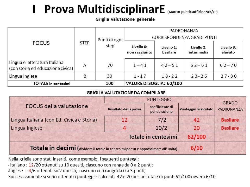 I Prova MultidisciplinarE (Max 10 punti; sufficienza 6/10) Griglia valutazione generale