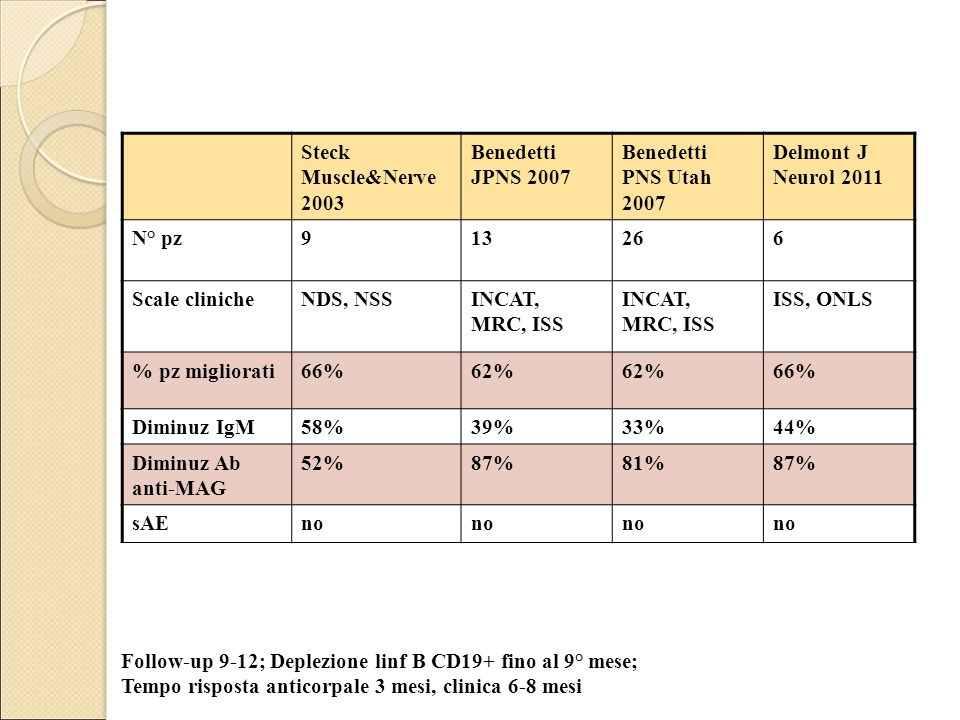 Steck Muscle&Nerve 2003 Benedetti JPNS 2007. Benedetti PNS Utah 2007. Delmont J Neurol 2011. N° pz.