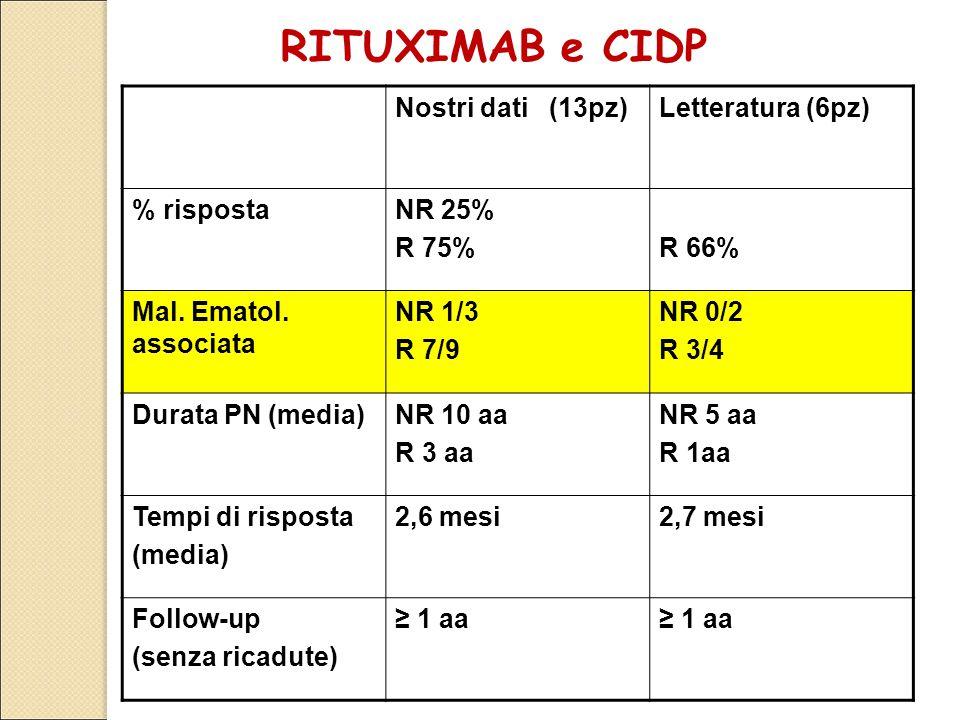 RITUXIMAB e CIDP Nostri dati (13pz) Letteratura (6pz) % risposta