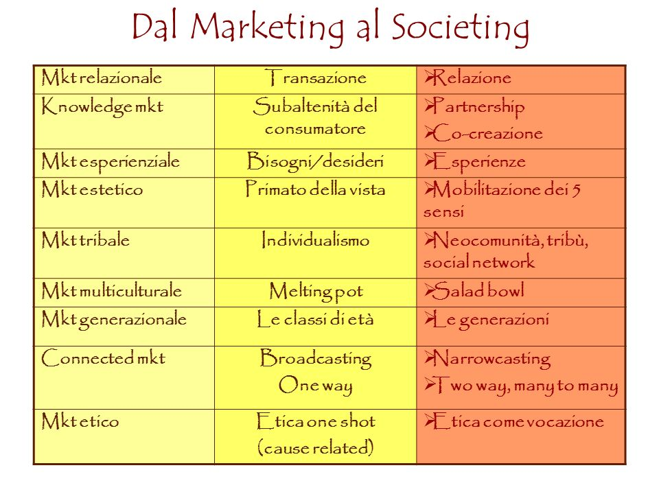 Dal Marketing al Societing