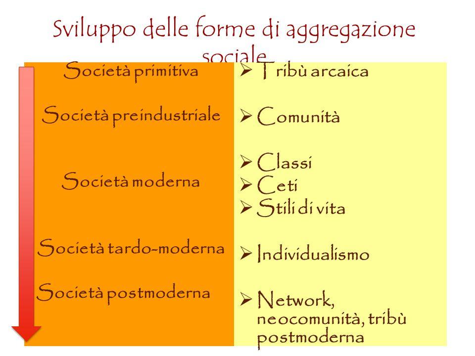 Sviluppo delle forme di aggregazione sociale