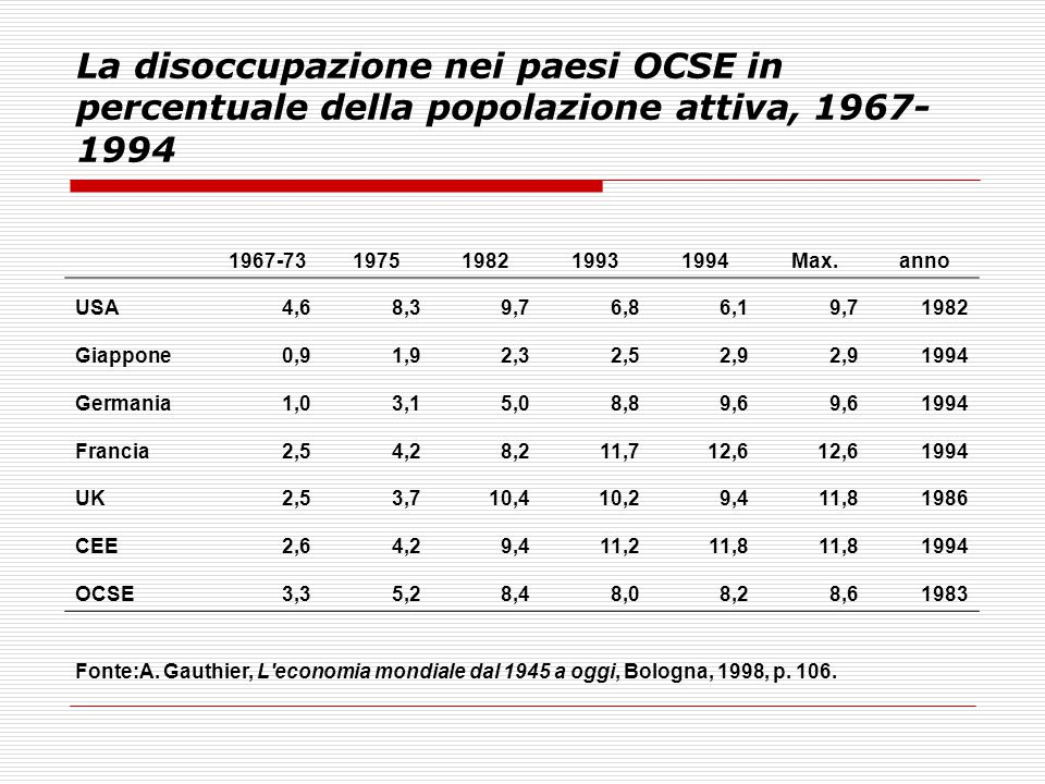 La disoccupazione nei paesi OCSE in percentuale della popolazione attiva, 1967-1994