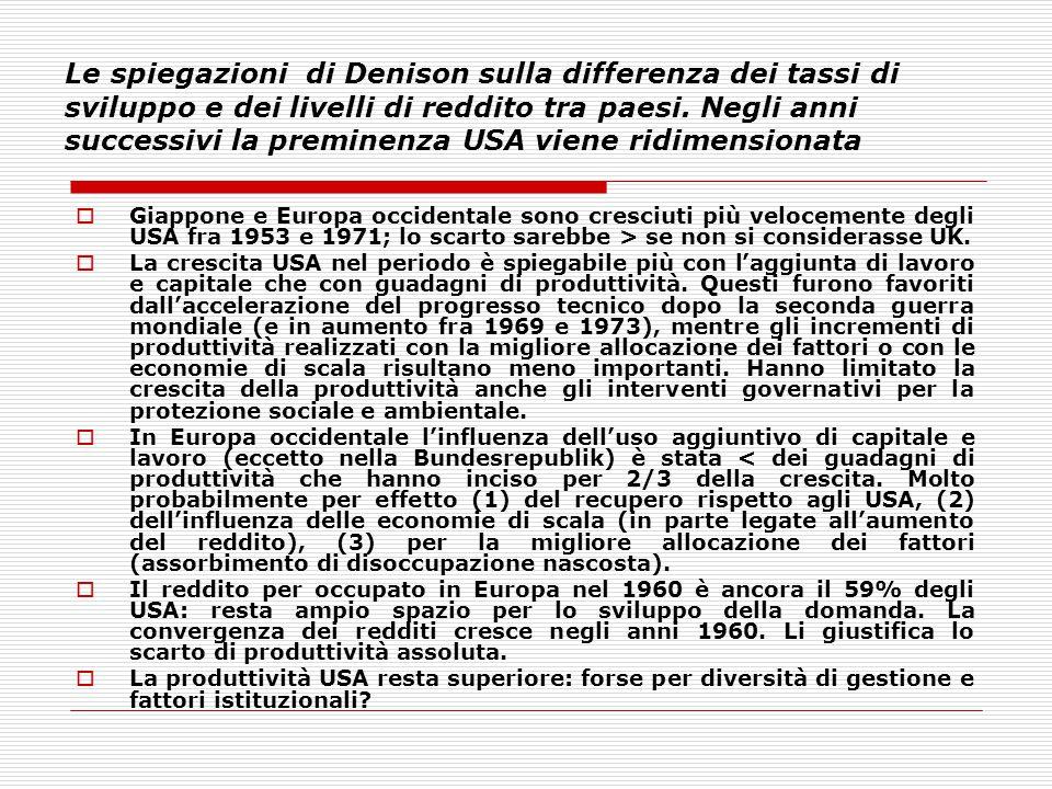Le spiegazioni di Denison sulla differenza dei tassi di sviluppo e dei livelli di reddito tra paesi. Negli anni successivi la preminenza USA viene ridimensionata