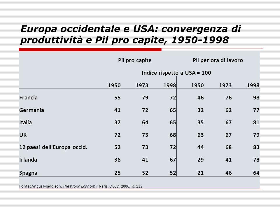 Europa occidentale e USA: convergenza di produttività e Pil pro capite, 1950-1998