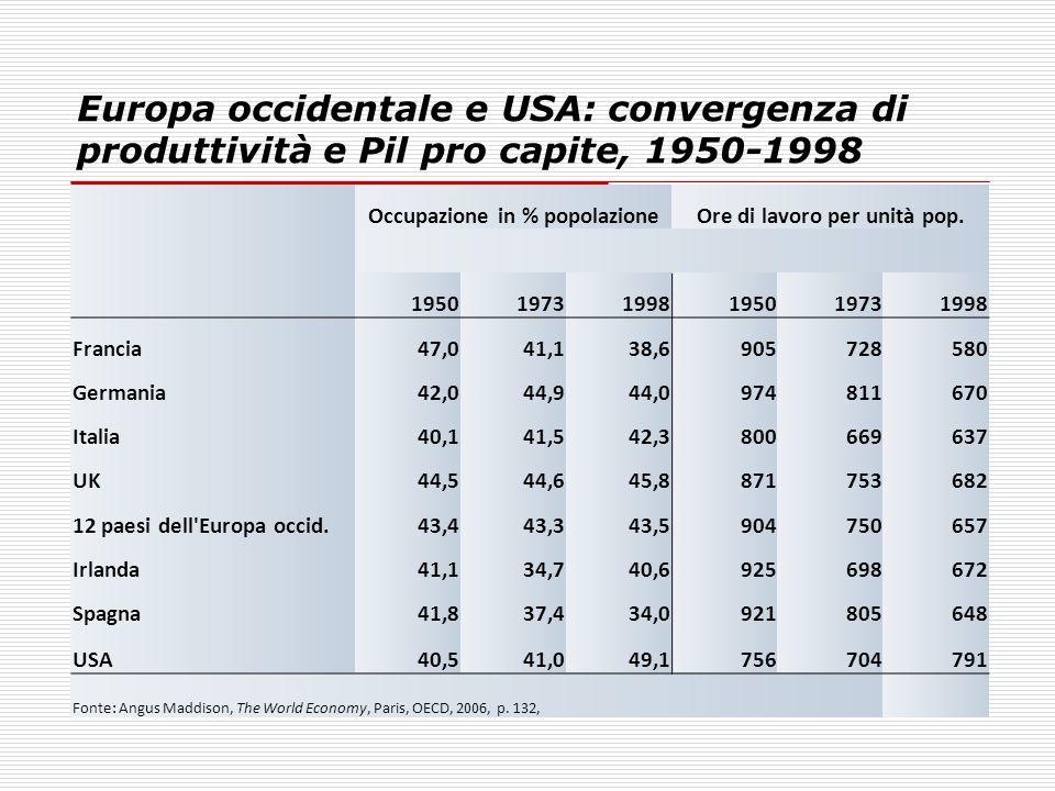 Occupazione in % popolazione Ore di lavoro per unità pop.