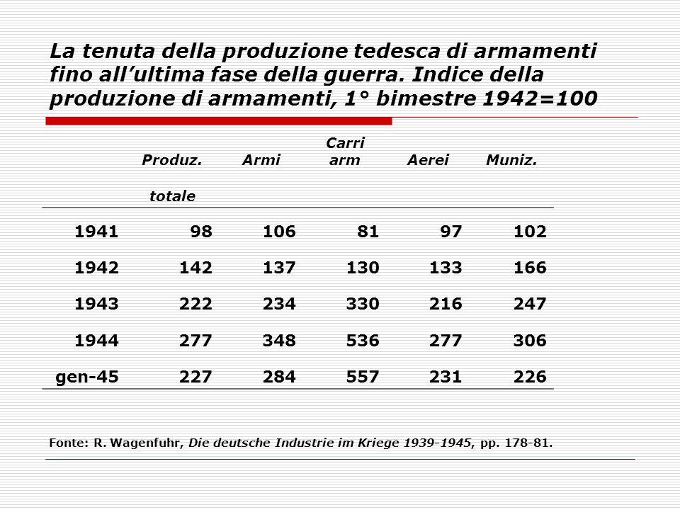 La tenuta della produzione tedesca di armamenti fino all'ultima fase della guerra. Indice della produzione di armamenti, 1° bimestre 1942=100