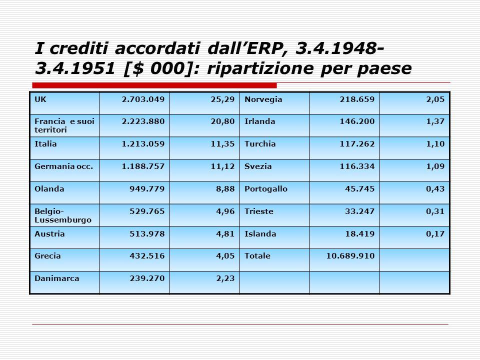 I crediti accordati dall'ERP, 3. 4. 1948-3. 4