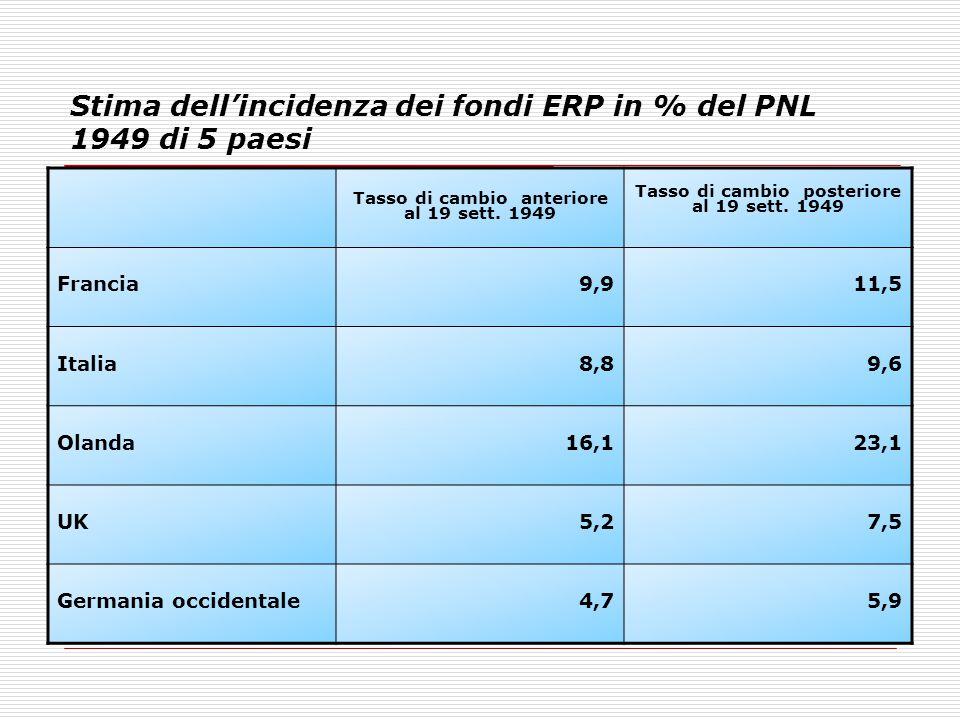 Stima dell'incidenza dei fondi ERP in % del PNL 1949 di 5 paesi