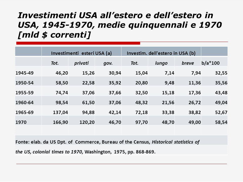 Investimenti esteri USA (a) Investim. dell estero in USA (b)