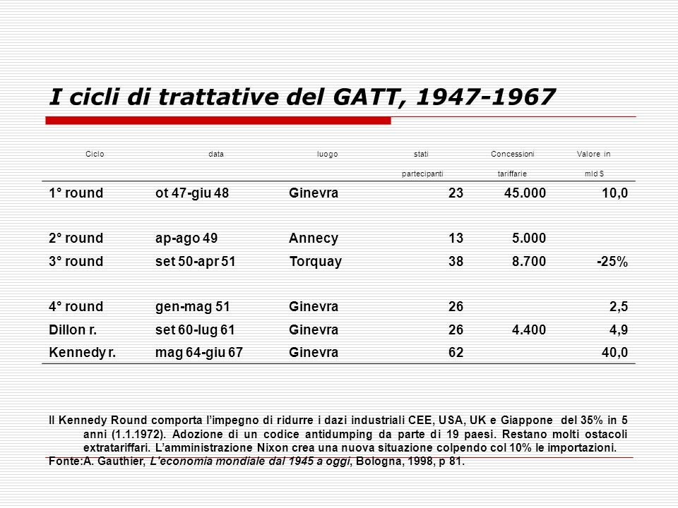 I cicli di trattative del GATT, 1947-1967