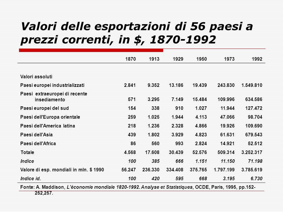 Valori delle esportazioni di 56 paesi a prezzi correnti, in $, 1870-1992