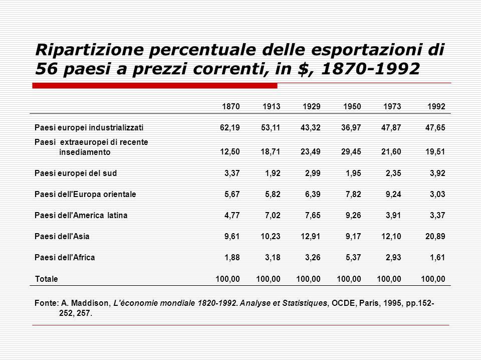 Ripartizione percentuale delle esportazioni di 56 paesi a prezzi correnti, in $, 1870-1992