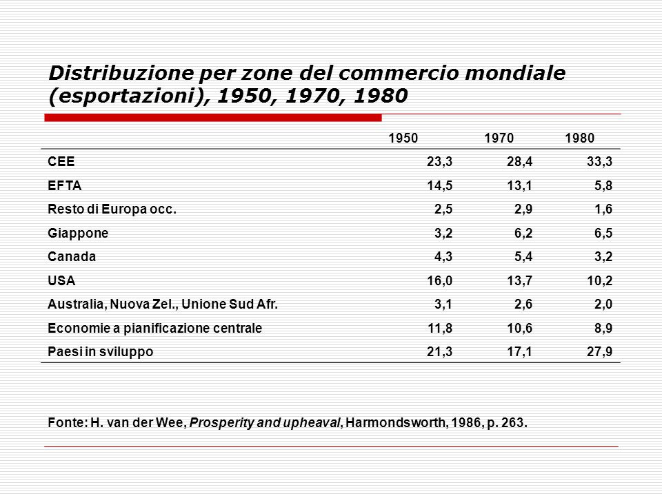 Distribuzione per zone del commercio mondiale (esportazioni), 1950, 1970, 1980