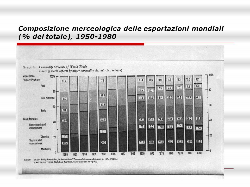 Composizione merceologica delle esportazioni mondiali (% del totale), 1950-1980