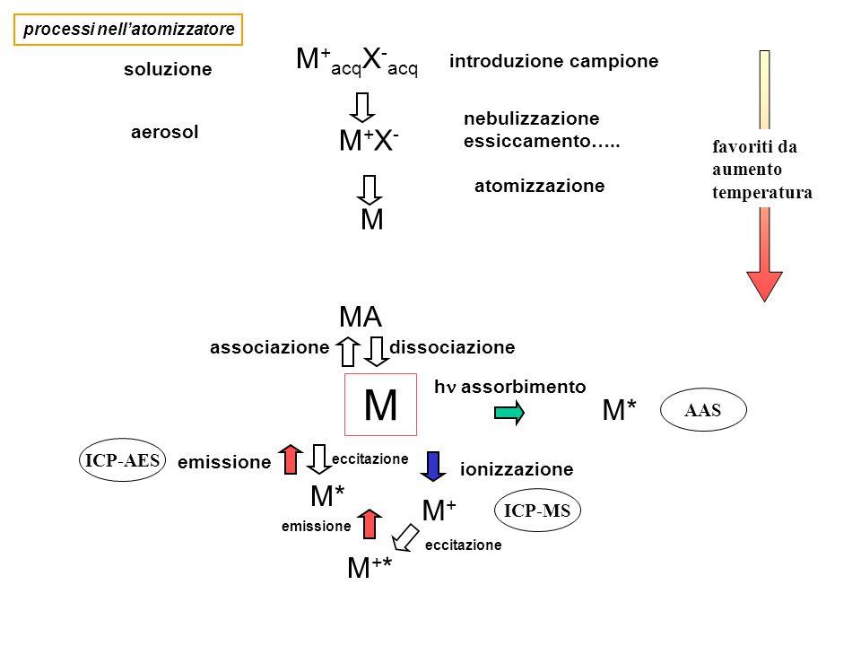 M M+acqX-acq M+X- M MA M* M* M+ M+* soluzione aerosol