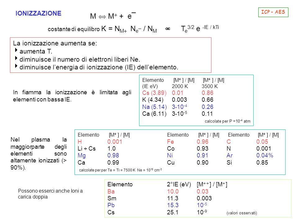 M  M + e¯ IONIZZAZIONE La ionizzazione aumenta se: aumenta T.