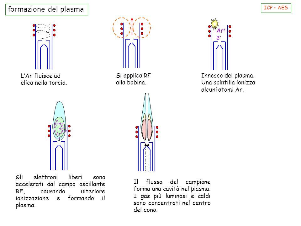 formazione del plasma Ar+ e- L'Ar fluisce ad elica nella torcia.