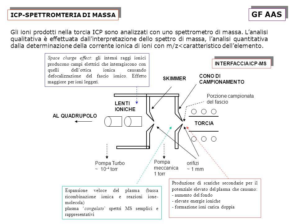 GF AAS ICP-SPETTROMTERIA DI MASSA