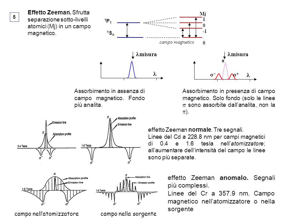 effetto Zeeman anomalo. Segnali più complessi.