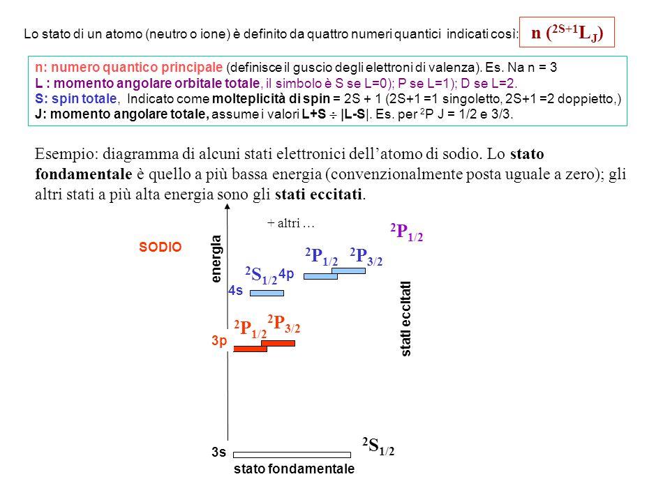 n (2S+1LJ) Lo stato di un atomo (neutro o ione) è definito da quattro numeri quantici indicati così: